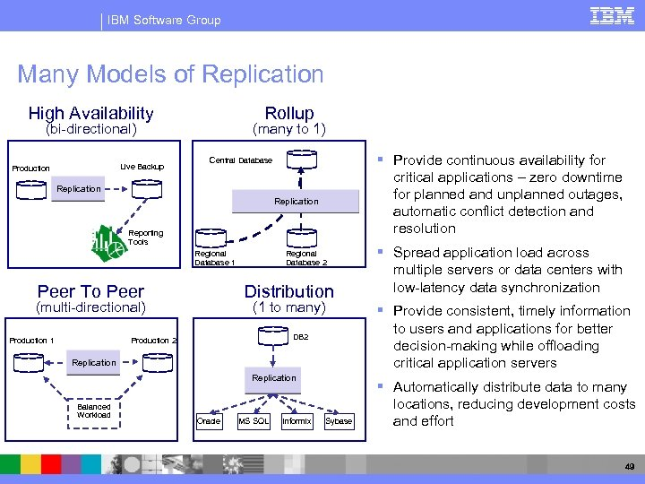 IBM Software Group Many Models of Replication High Availability Rollup (bi-directional) Live Backup Production