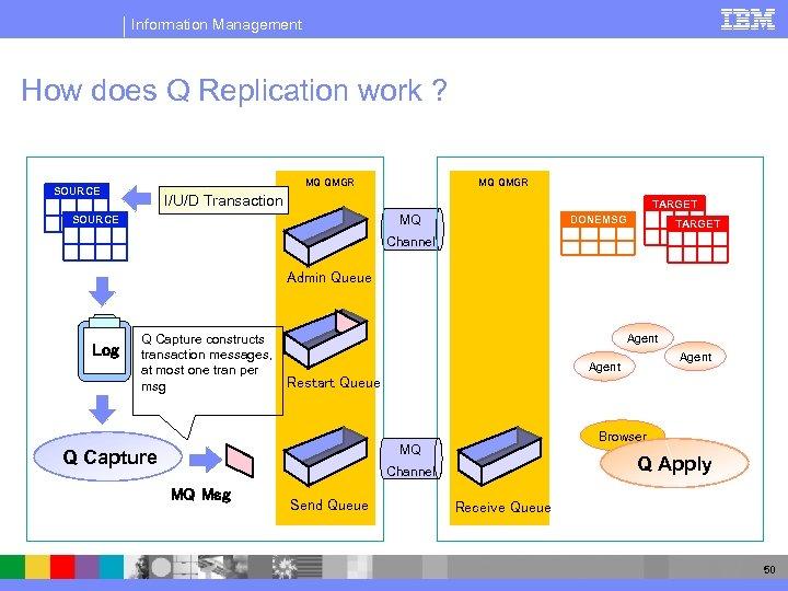 Information Management How does Q Replication work ? MQ QMGR SOURCE MQ QMGR I/U/D