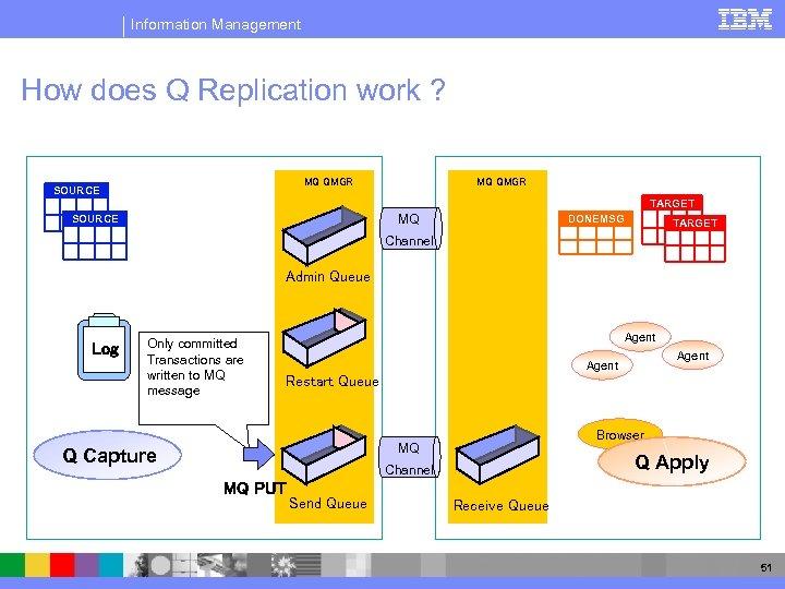 Information Management How does Q Replication work ? MQ QMGR SOURCE MQ QMGR TARGET