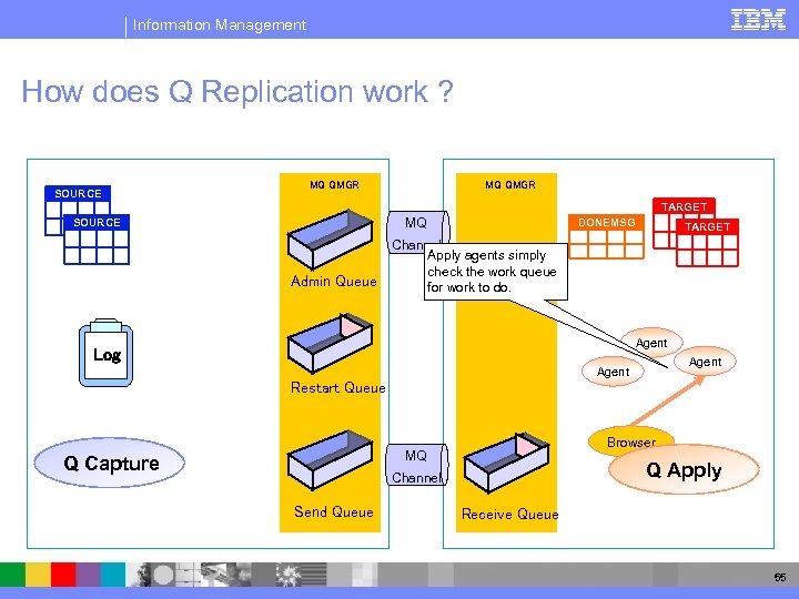Information Management How does Q Replication work ? SOURCE MQ QMGR TARGET MQ SOURCE