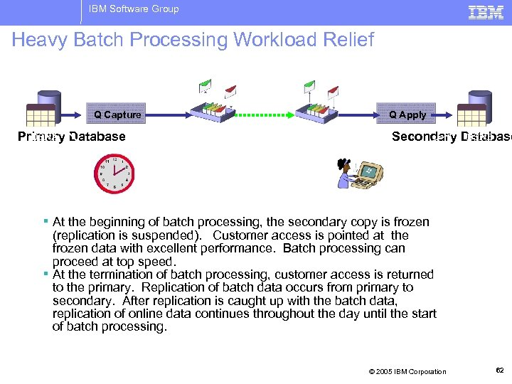 IBM Software Group Heavy Batch Processing Workload Relief Q Capture DSNA Primary Database Q