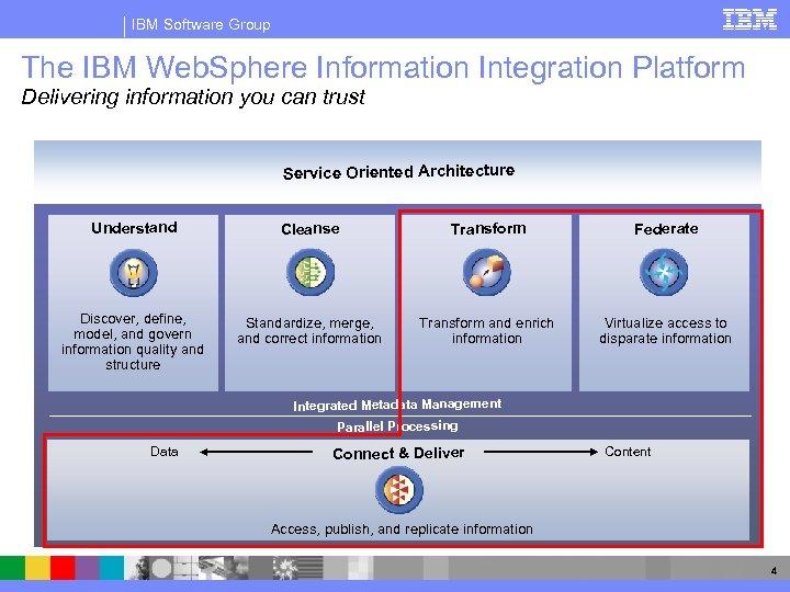IBM Software Group The IBM Web. Sphere Information Integration Platform Delivering information you can