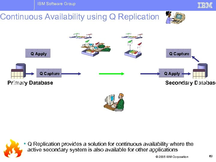 IBM Software Group Continuous Availability using Q Replication Read Only Applications Q Apply Q