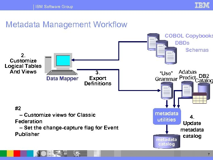 IBM Software Group Metadata Management Workflow 2. Customize Logical Tables And Views 1. Import