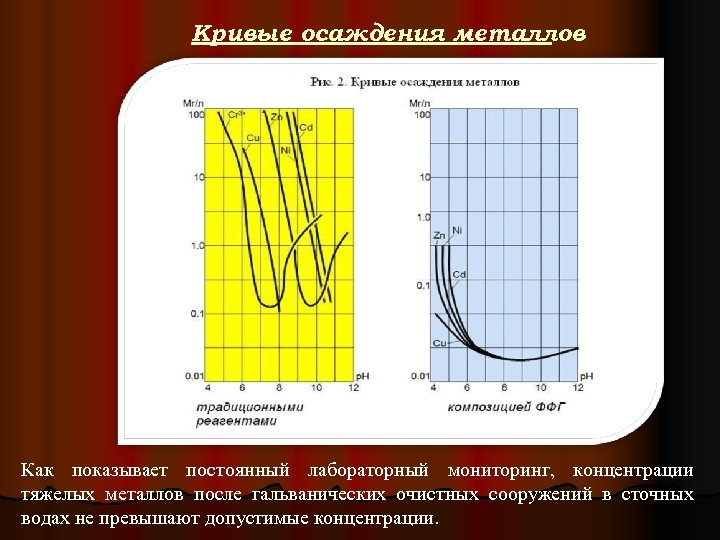 Кривые осаждения металлов Как показывает постоянный лабораторный мониторинг, концентрации тяжелых металлов после гальванических очистных