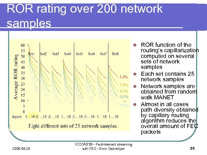ROR rating over 200 network samples ROR function of the routing's capillarization computed on