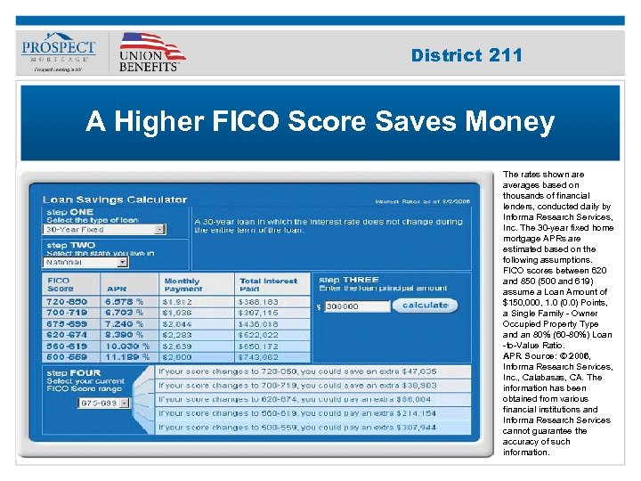 Improve Your 211 District Credit Score A Higher FICO Score Saves Money The rates