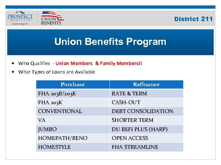 Improve Your Credit Score District 211 Union Benefits Program • Who Qualifies - Union