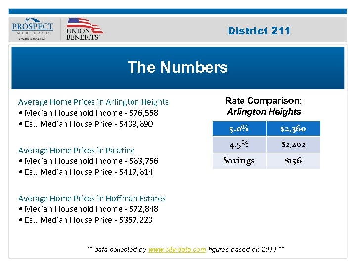 Improve Your 211 District Credit Score The Numbers Average Home Prices in Arlington Heights