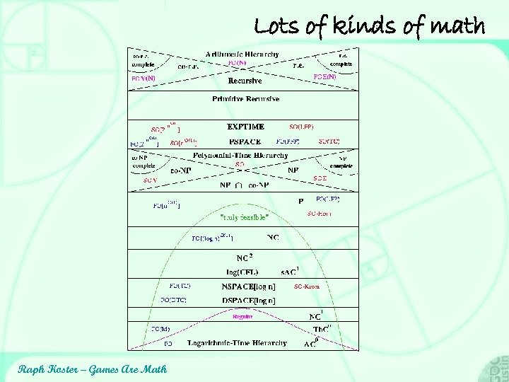 Lots of kinds of math Raph Koster – Games Are Math