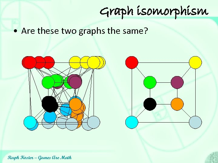 Graph isomorphism • Are these two graphs the same? Raph Koster – Games Are
