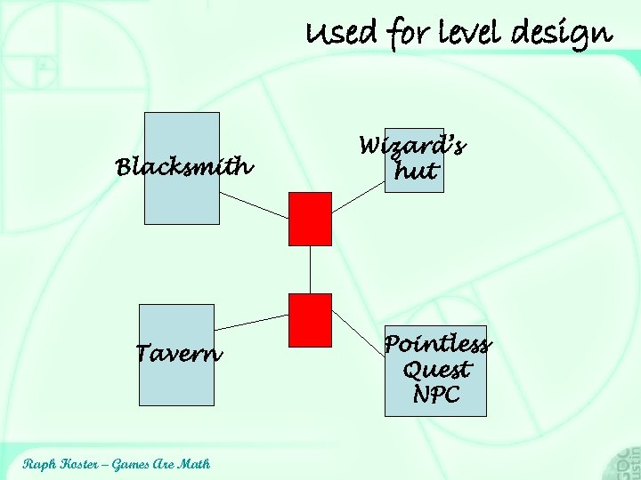 Used for level design Blacksmith Tavern Raph Koster – Games Are Math Wizard's hut