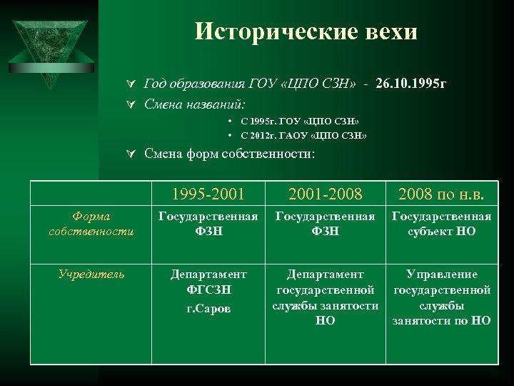 Исторические вехи Ú Год образования ГОУ «ЦПО СЗН» - 26. 10. 1995 г Ú