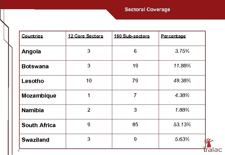 Sectoral Coverage Countries 12 Core Sectors 160 Sub-sectors Percentage Angola 6 3. 75% Botswana