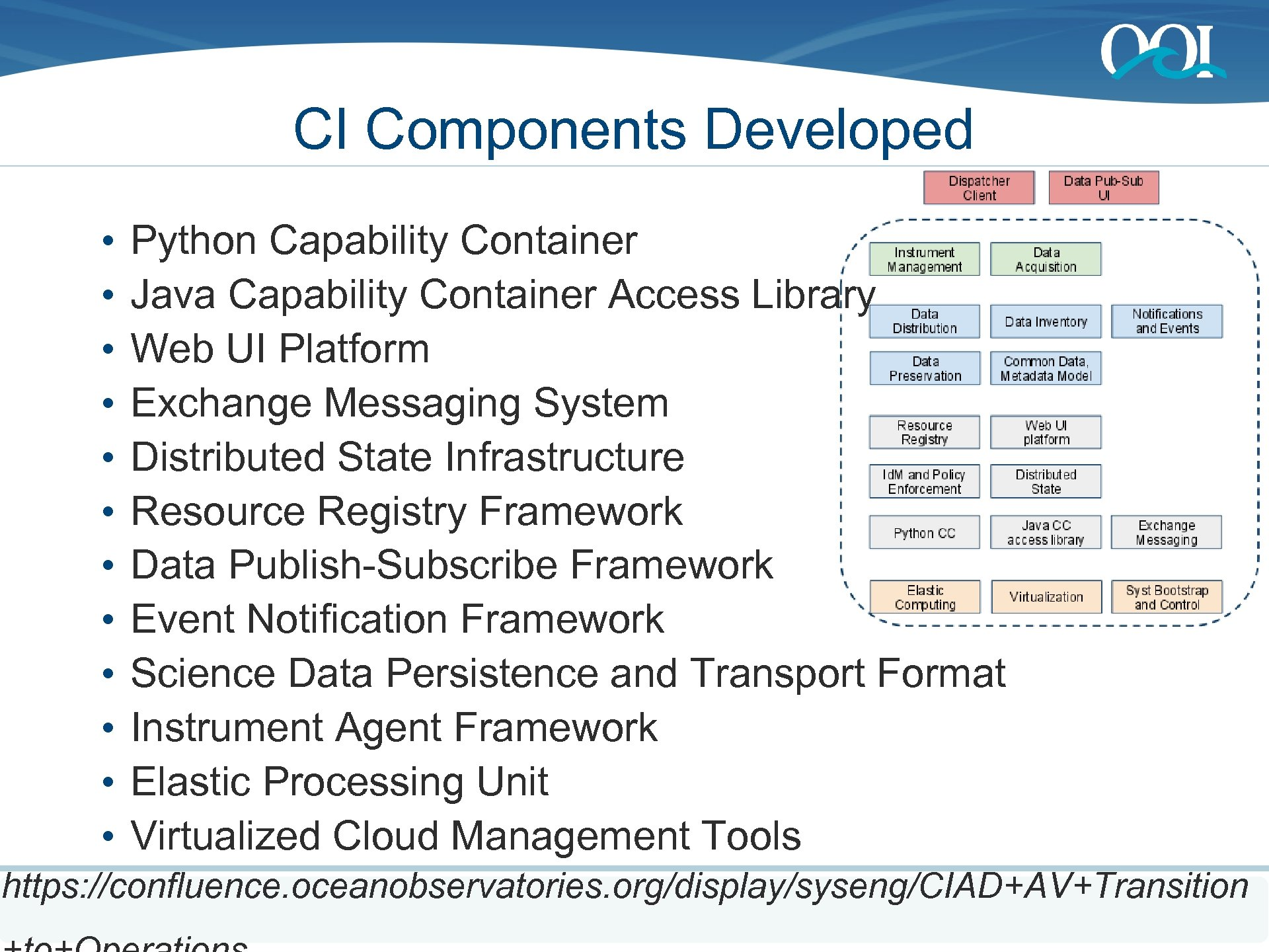 CI Components Developed • • • Python Capability Container Java Capability Container Access Library