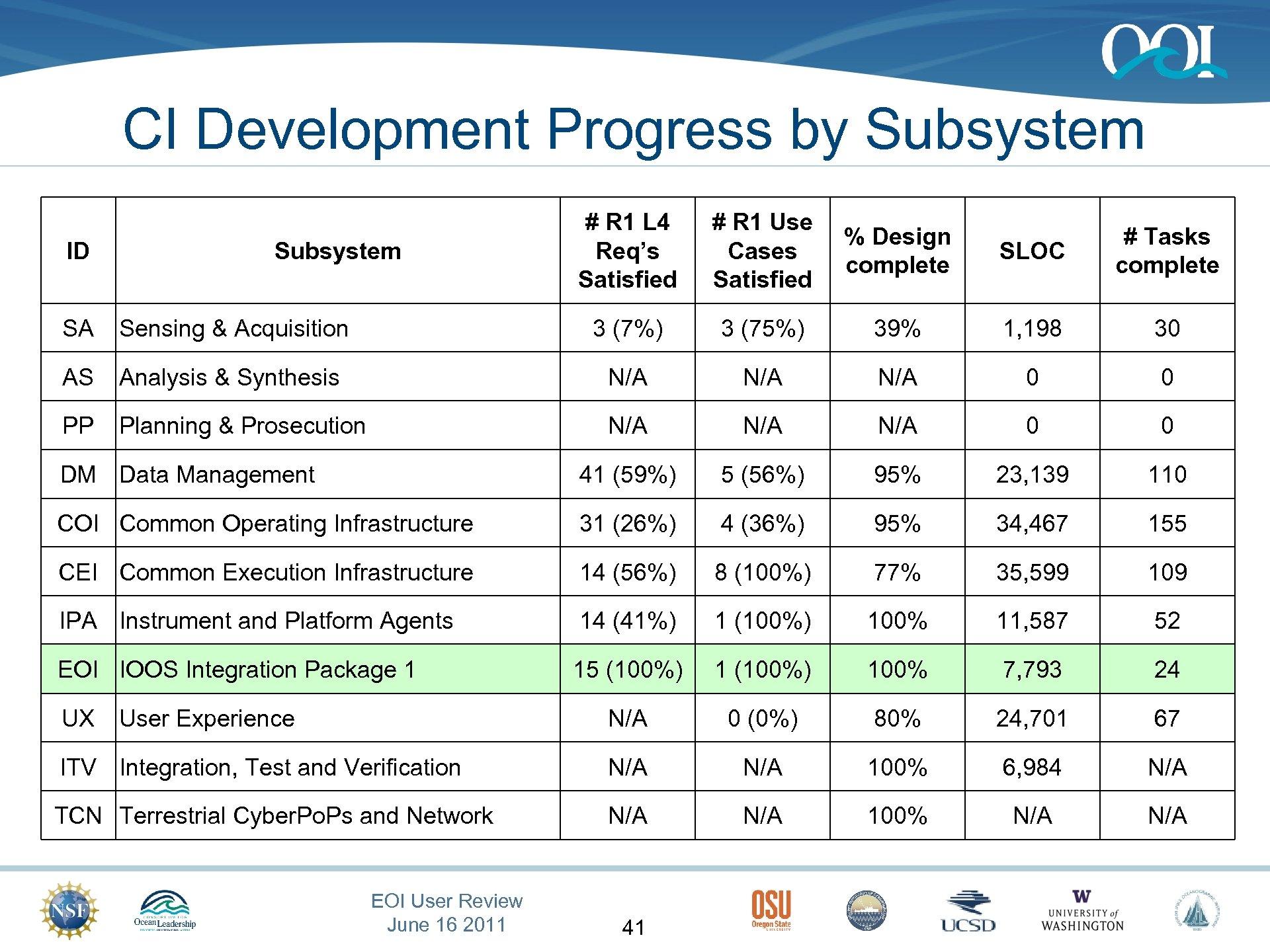CI Development Progress by Subsystem ID Subsystem # R 1 L 4 Req's Satisfied