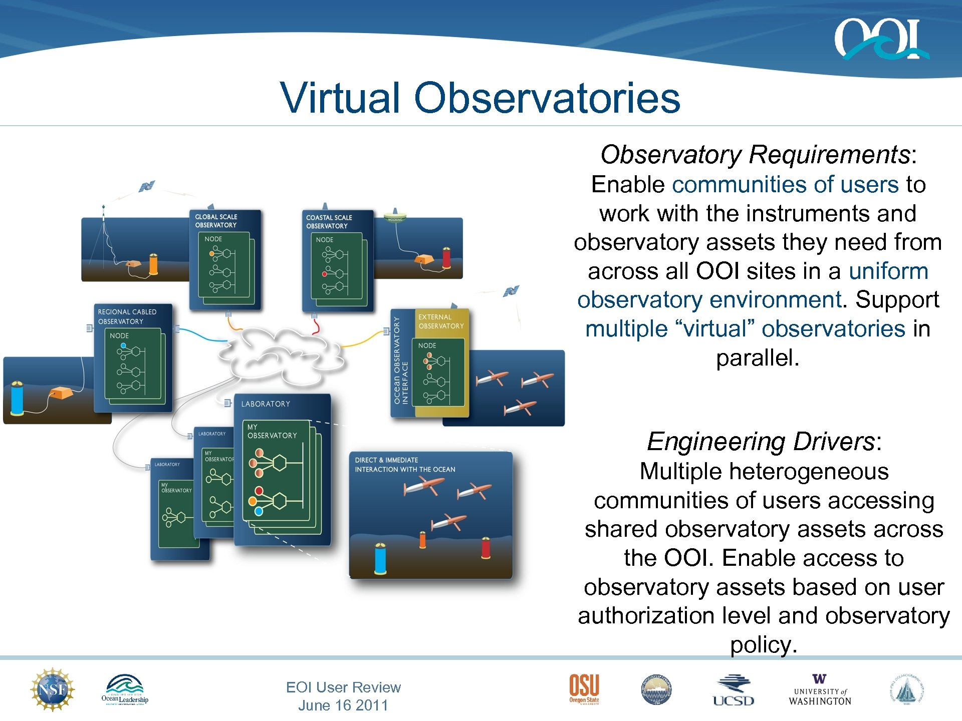 Virtual Observatories Observatory Interface Observatory Requirements: Enable communities of users to work with the