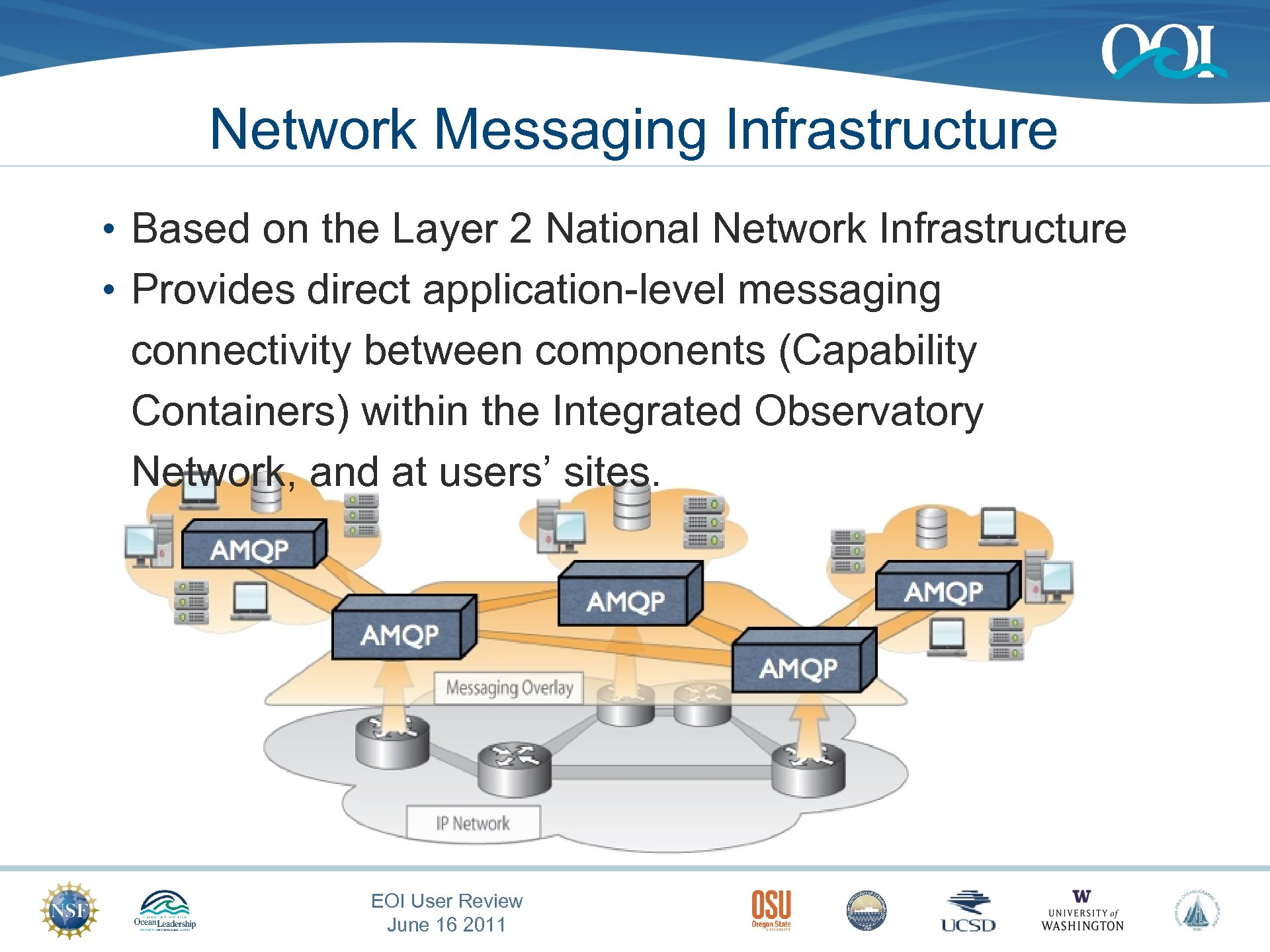Network Messaging Infrastructure • Based on the Layer 2 National Network Infrastructure • Provides