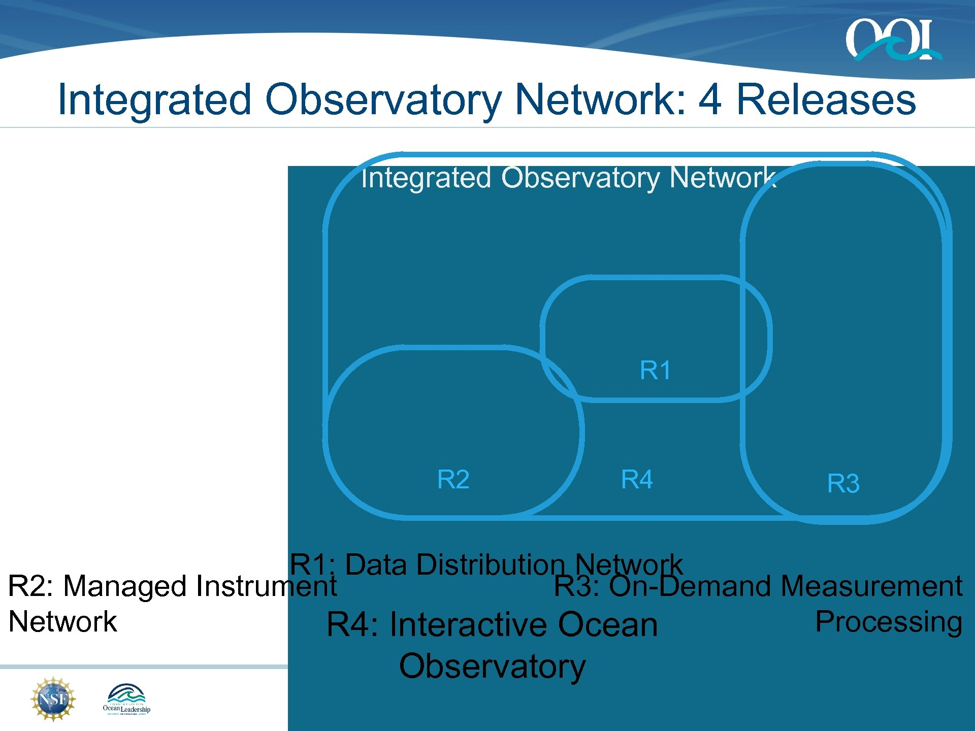 Integrated Observatory Network: 4 Releases Integrated Observatory Network R 1 R 2 R 4