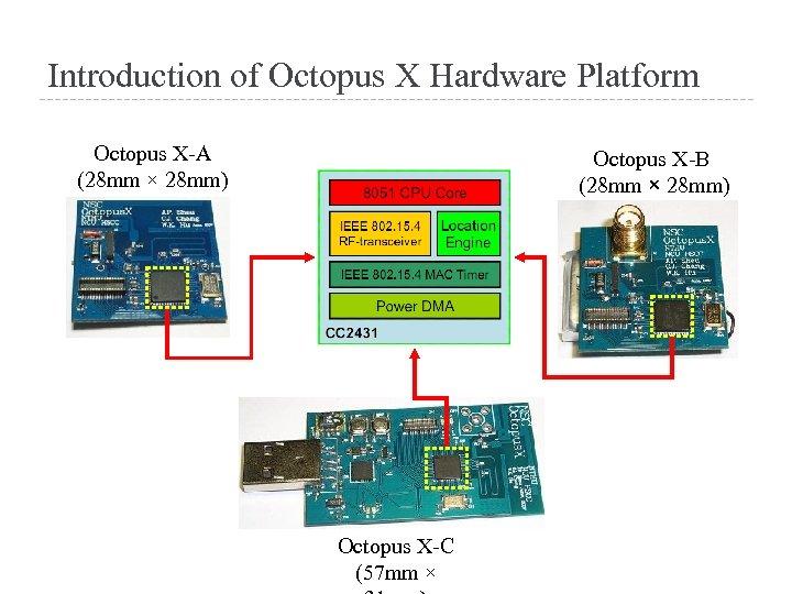 Introduction of Octopus X Hardware Platform Octopus X-A (28 mm × 28 mm) Octopus