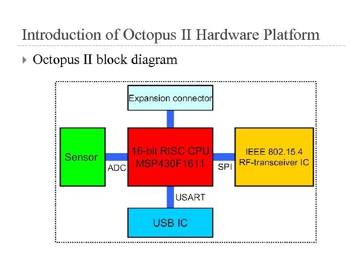 Introduction of Octopus II Hardware Platform Octopus II block diagram