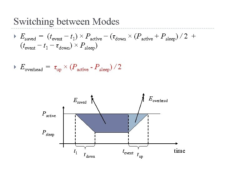 Switching between Modes Esaved = (tevent − t 1) × Pactive − (τdown ×