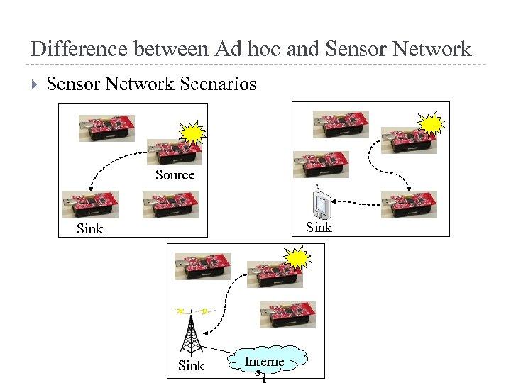 Difference between Ad hoc and Sensor Network Scenarios Source Sink Interne