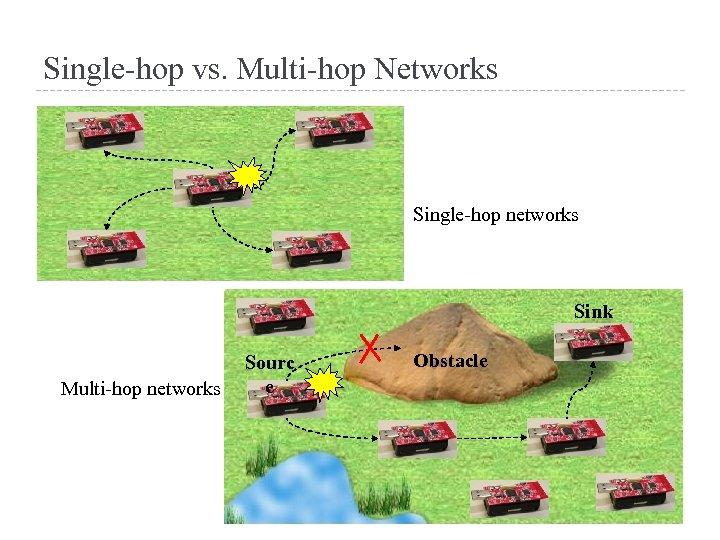 Single-hop vs. Multi-hop Networks Single-hop networks Sink Multi-hop networks Sourc e Obstacle