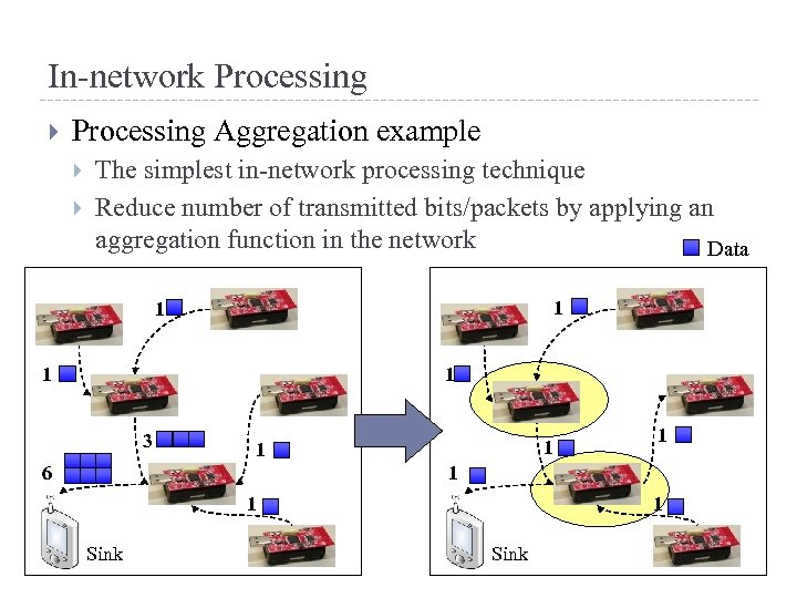 In-network Processing Aggregation example The simplest in-network processing technique Reduce number of transmitted bits/packets