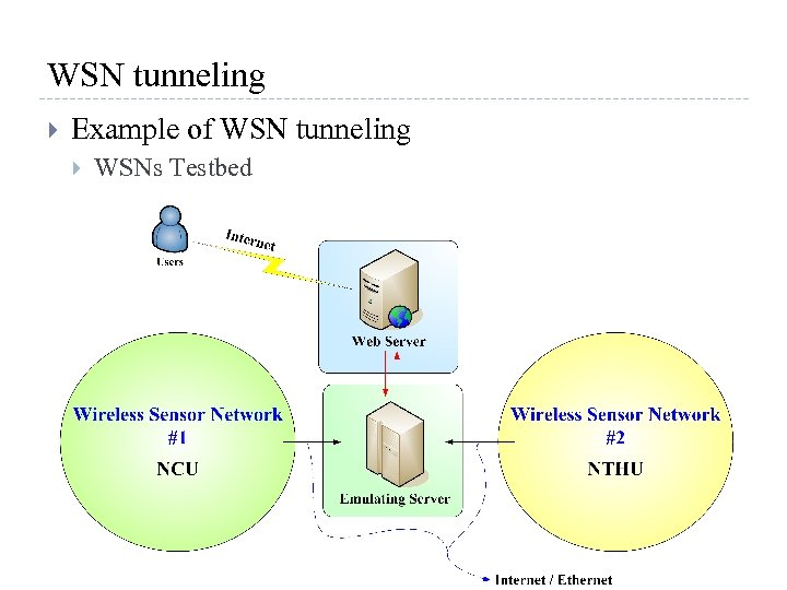 WSN tunneling Example of WSN tunneling WSNs Testbed