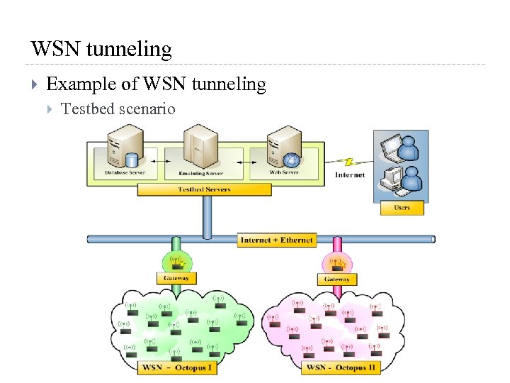 WSN tunneling Example of WSN tunneling Testbed scenario