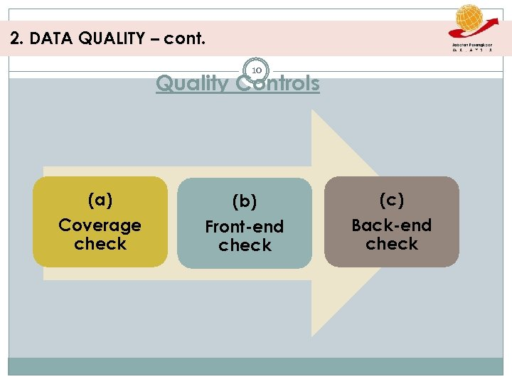 2. DATA QUALITY – cont. 10 Quality Controls (a) Coverage check (b) Front-end check