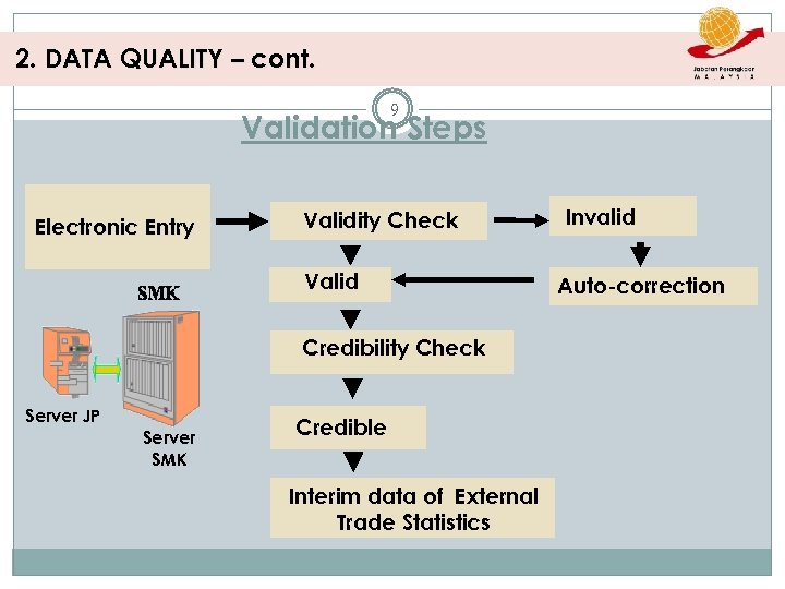 2. DATA QUALITY – cont. 9 Validation Steps Electronic Entry Validity Check Valid Credibility