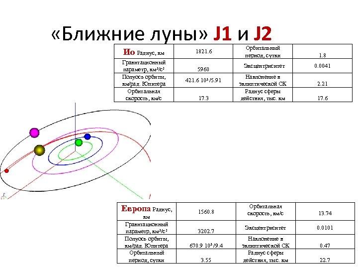 «Ближние луны» J 1 и J 2 Ио Радиус, км Гравитационный параметр, км
