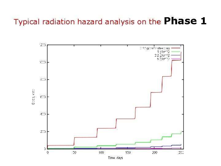 Typical radiation hazard analysis on the Phase 1