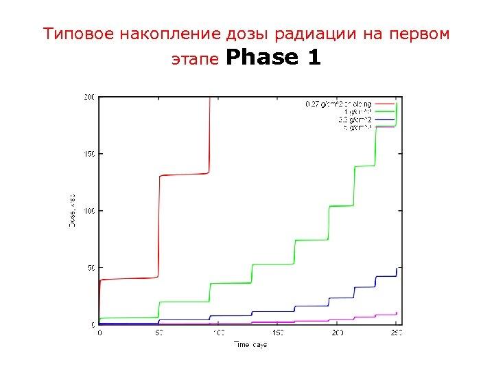 Типовое накопление дозы радиации на первом этапе Phase 1