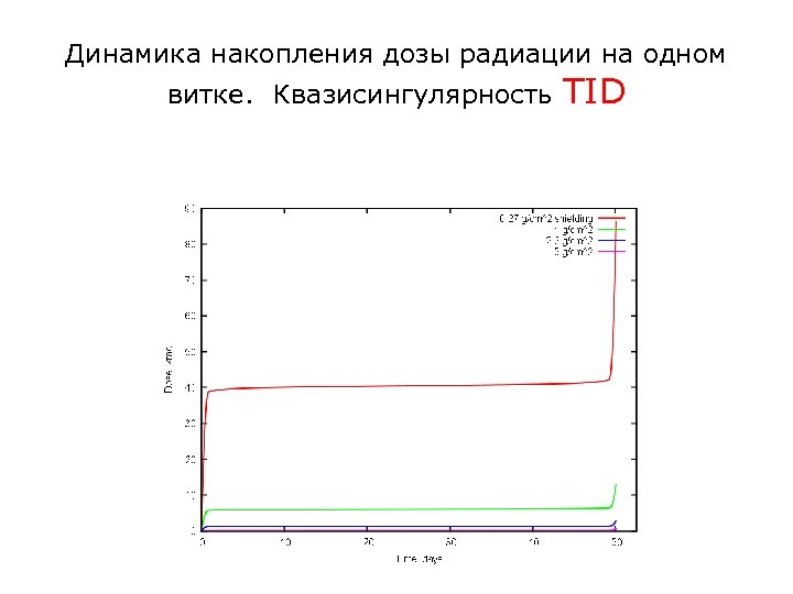 Динамика накопления дозы радиации на одном витке. Квазисингулярность TID