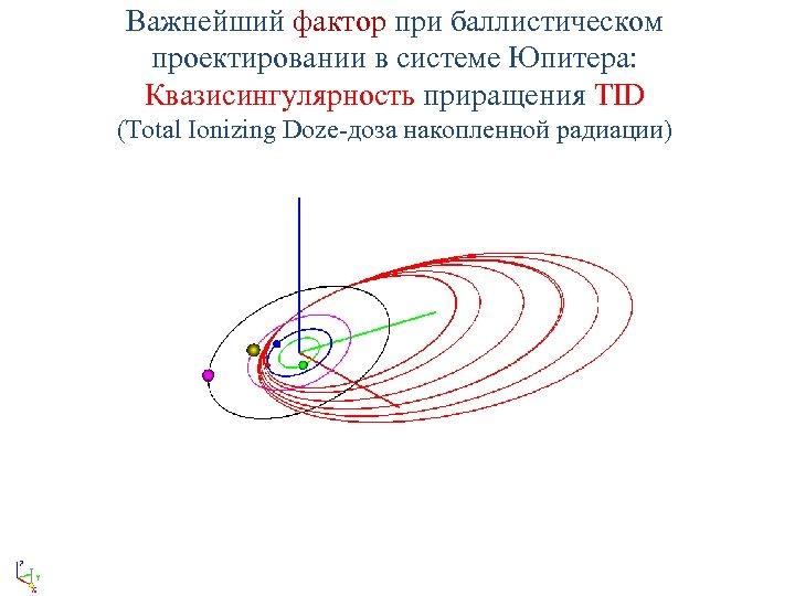 Важнейший фактор при баллистическом проектировании в системе Юпитера: Квазисингулярность приращения TID (Total Ionizing Doze-доза