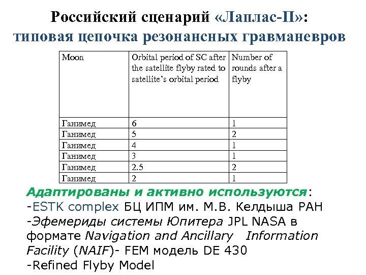 Российский сценарий «Лаплас-П» : типовая цепочка резонансных гравманевров Moon Orbital period of SC after
