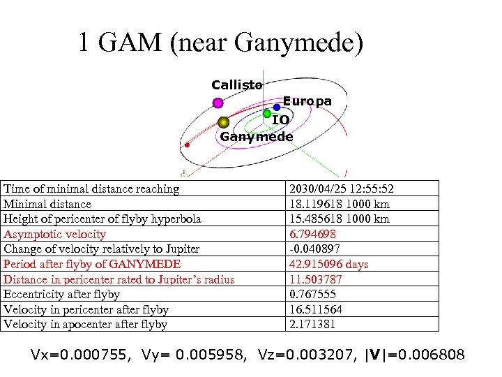 1 GAM (near Ganymede) Callisto Europa IO Ganymede Time of minimal distance reaching Minimal