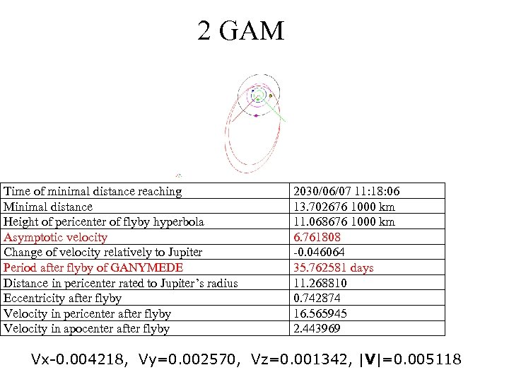 2 GAM Time of minimal distance reaching Minimal distance Height of pericenter of flyby
