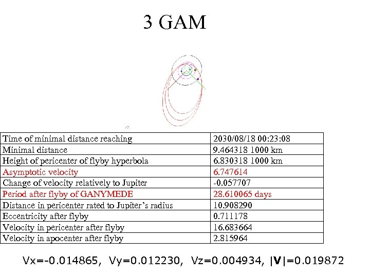 3 GAM Time of minimal distance reaching Minimal distance Height of pericenter of flyby