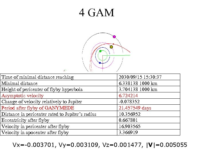 4 GAM Time of minimal distance reaching Minimal distance Height of pericenter of flyby