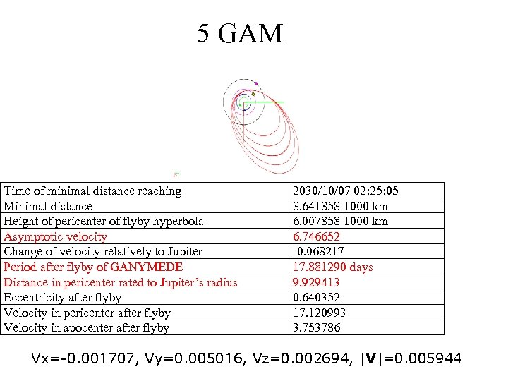 5 GAM Time of minimal distance reaching Minimal distance Height of pericenter of flyby