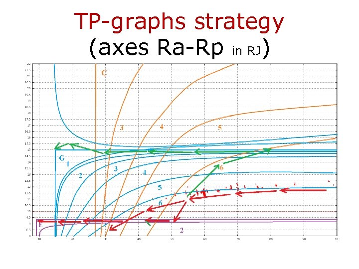 TP-graphs strategy (axes Ra-Rp in RJ)