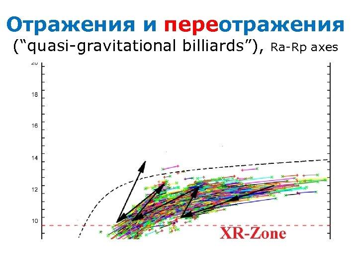 """Отражения и переотражения (""""quasi-gravitational billiards""""), Ra-Rp axes"""