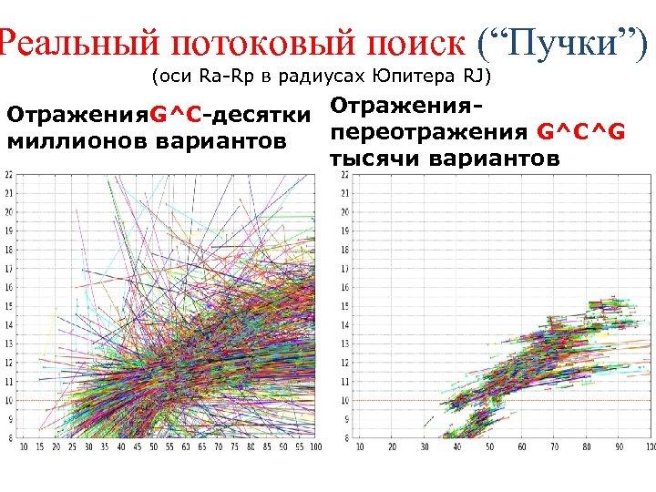 """Реальный потоковый поиск (""""Пучки"""") (оси Ra-Rp в радиусах Юпитера RJ) Отражения. G^C-десятки Отраженияпереотражения G^C^G"""
