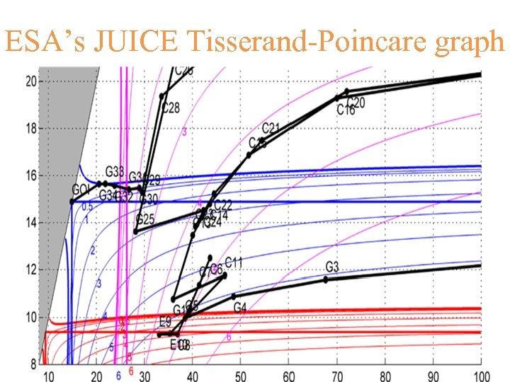 ESA's JUICE Tisserand-Poincare graph