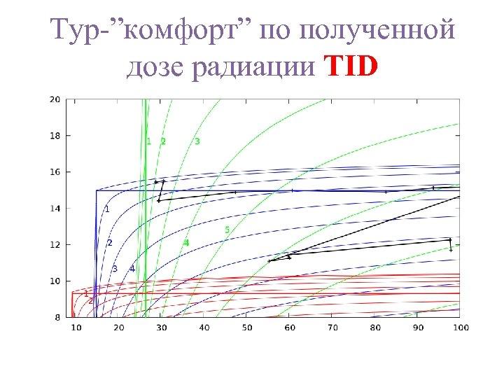 """Тур-""""комфорт"""" по полученной дозе радиации TID"""
