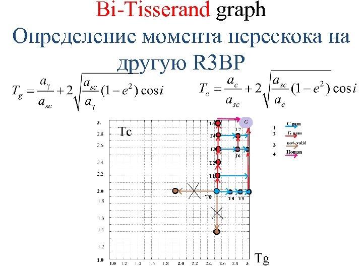 Bi-Tisserand graph Определение момента перескока на другую R 3 BP